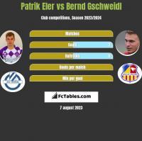 Patrik Eler vs Bernd Gschweidl h2h player stats