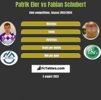 Patrik Eler vs Fabian Schubert h2h player stats