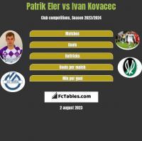 Patrik Eler vs Ivan Kovacec h2h player stats