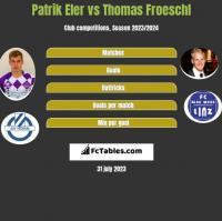 Patrik Eler vs Thomas Froeschl h2h player stats