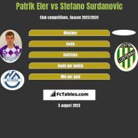 Patrik Eler vs Stefano Surdanovic h2h player stats
