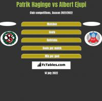 Patrik Haginge vs Albert Ejupi h2h player stats