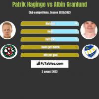 Patrik Haginge vs Albin Granlund h2h player stats