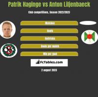 Patrik Haginge vs Anton Liljenbaeck h2h player stats