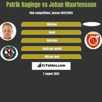 Patrik Haginge vs Johan Maartensson h2h player stats