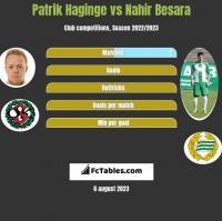 Patrik Haginge vs Nahir Besara h2h player stats