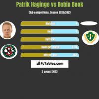 Patrik Haginge vs Robin Book h2h player stats