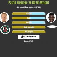 Patrik Haginge vs Kevin Wright h2h player stats