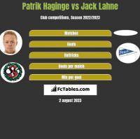 Patrik Haginge vs Jack Lahne h2h player stats