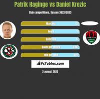 Patrik Haginge vs Daniel Krezic h2h player stats