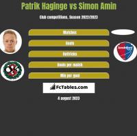 Patrik Haginge vs Simon Amin h2h player stats