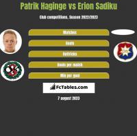 Patrik Haginge vs Erion Sadiku h2h player stats