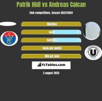Patrik Hidi vs Andreas Calcan h2h player stats