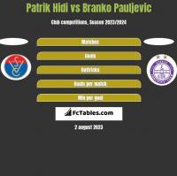Patrik Hidi vs Branko Pauljevic h2h player stats