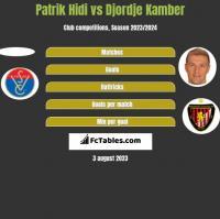 Patrik Hidi vs Djordje Kamber h2h player stats