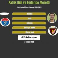Patrik Hidi vs Federico Moretti h2h player stats