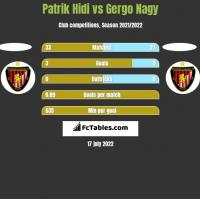 Patrik Hidi vs Gergo Nagy h2h player stats