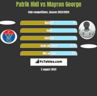 Patrik Hidi vs Mayron George h2h player stats
