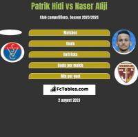 Patrik Hidi vs Naser Aliji h2h player stats
