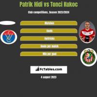 Patrik Hidi vs Tonci Kukoc h2h player stats