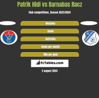 Patrik Hidi vs Barnabas Racz h2h player stats