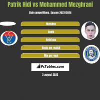 Patrik Hidi vs Mohammed Mezghrani h2h player stats