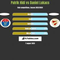 Patrik Hidi vs Daniel Lukacs h2h player stats