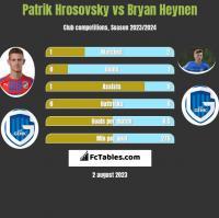 Patrik Hrosovsky vs Bryan Heynen h2h player stats