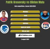 Patrik Hrosovsky vs Clinton Mata h2h player stats