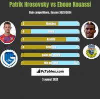 Patrik Hrosovsky vs Eboue Kouassi h2h player stats