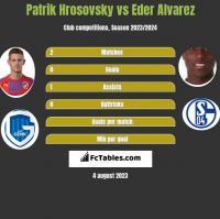 Patrik Hrosovsky vs Eder Alvarez h2h player stats