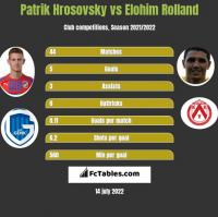 Patrik Hrosovsky vs Elohim Rolland h2h player stats