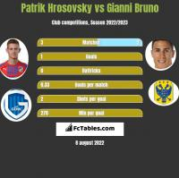 Patrik Hrosovsky vs Gianni Bruno h2h player stats
