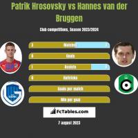 Patrik Hrosovsky vs Hannes van der Bruggen h2h player stats