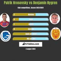 Patrik Hrosovsky vs Benjamin Nygren h2h player stats