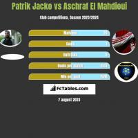 Patrik Jacko vs Aschraf El Mahdioui h2h player stats