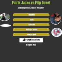 Patrik Jacko vs Filip Deket h2h player stats