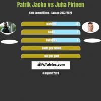 Patrik Jacko vs Juha Pirinen h2h player stats
