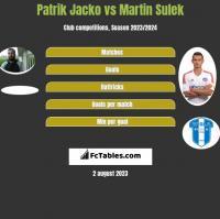 Patrik Jacko vs Martin Sulek h2h player stats