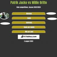Patrik Jacko vs Willie Britto h2h player stats