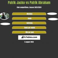 Patrik Jacko vs Patrik Abraham h2h player stats