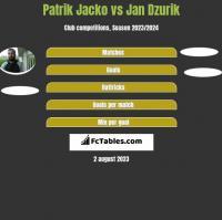 Patrik Jacko vs Jan Dzurik h2h player stats