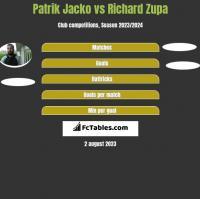 Patrik Jacko vs Richard Zupa h2h player stats