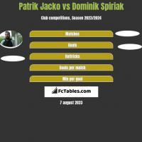 Patrik Jacko vs Dominik Spiriak h2h player stats