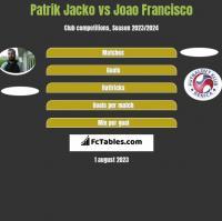 Patrik Jacko vs Joao Francisco h2h player stats