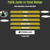 Patrik Jacko vs Yusuf Mainge h2h player stats