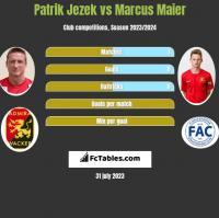 Patrik Jezek vs Marcus Maier h2h player stats