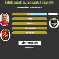 Patrik Jezek vs Leonardo Lukacevic h2h player stats