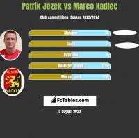 Patrik Jezek vs Marco Kadlec h2h player stats