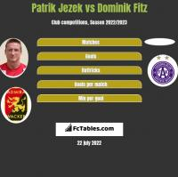 Patrik Jezek vs Dominik Fitz h2h player stats